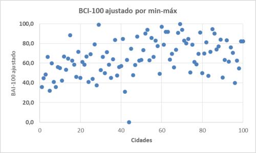 2014_bci100_min-max