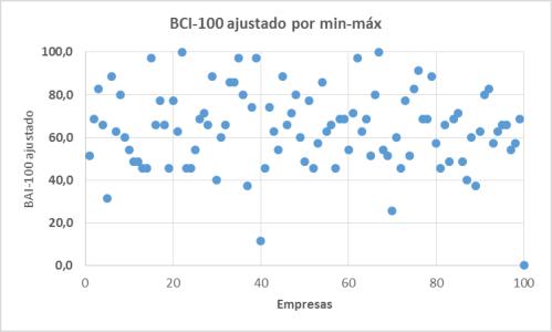 2014_cgi100_min-max