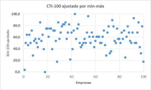 2014_cti100_min-max