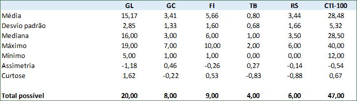 2014_cti_estatistica